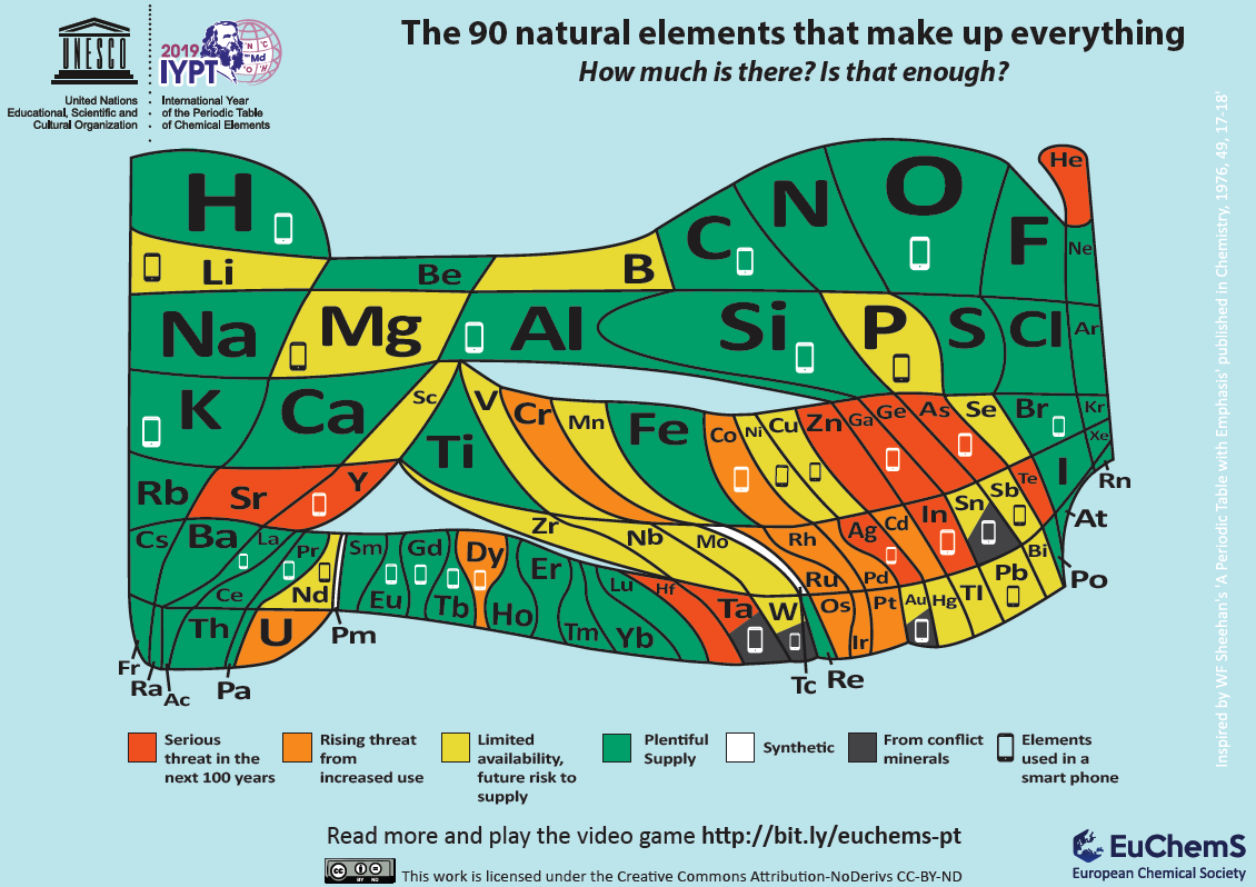 180918 EuChemS-Scarcity-of-Elements-Periodic-Table